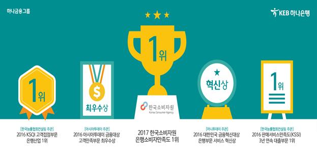 한국소비자원도 인정한 소비자만족도 최고은행 선정